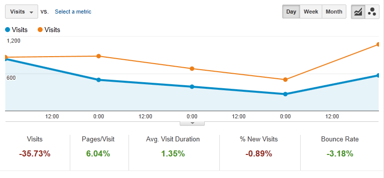 Google Analytics graph post Panda 3.5 update