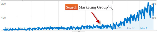SEO Traffic Increase